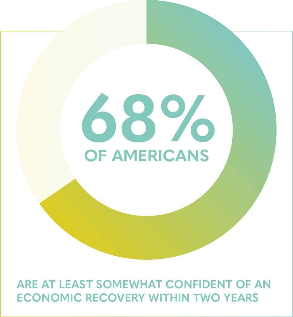 68% of Americans are at least somewhat confident of an economic recovery within 2 years