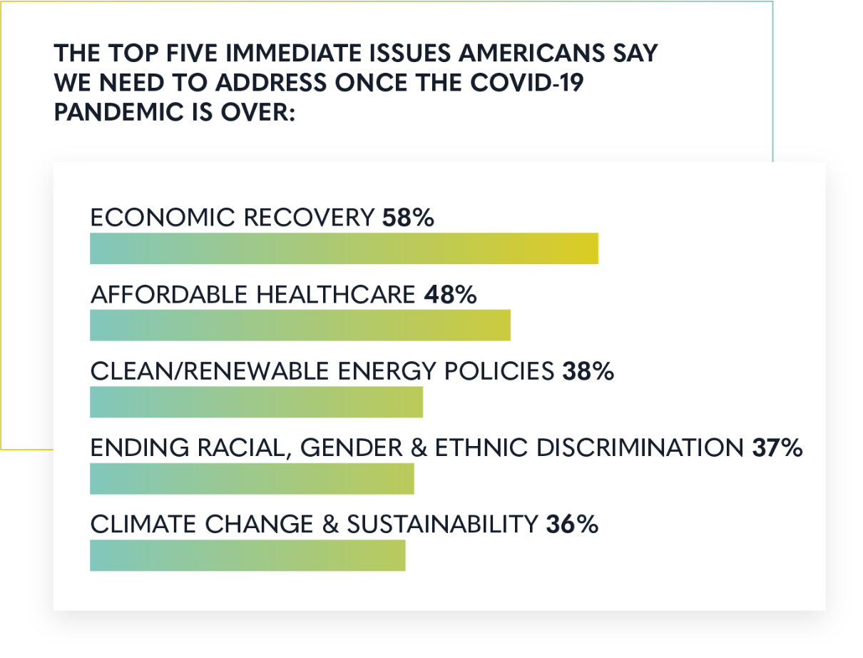 Top 5 post-pandemic issues: Economy, Healthcare, Renewable Energy, Racial & Gender Discrimination, Climage Change